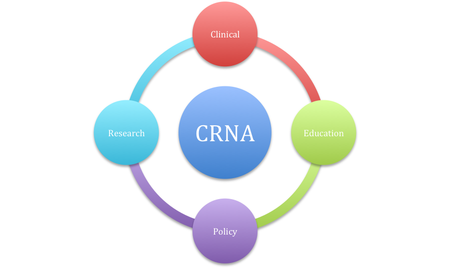 Setting Your Intention For School Career Life As A Crna