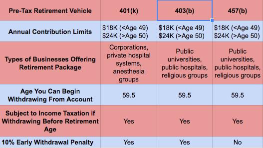 457 plan vs 401k vs 403b investments sarmayeh forexworld