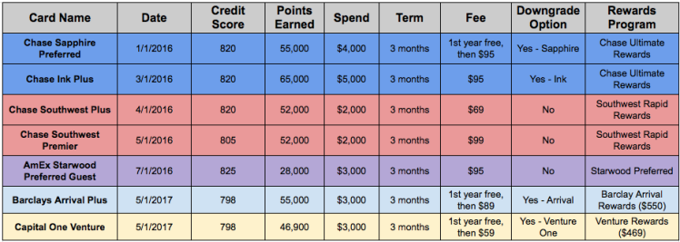 Travel Card Spreadsheet.png